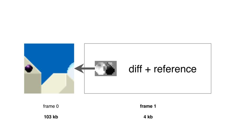 frame 0 frame 1 diff + reference 4 kb 103 kb
