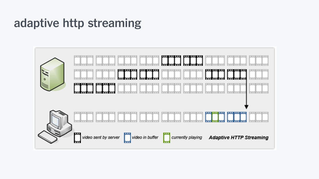 adaptive http streaming