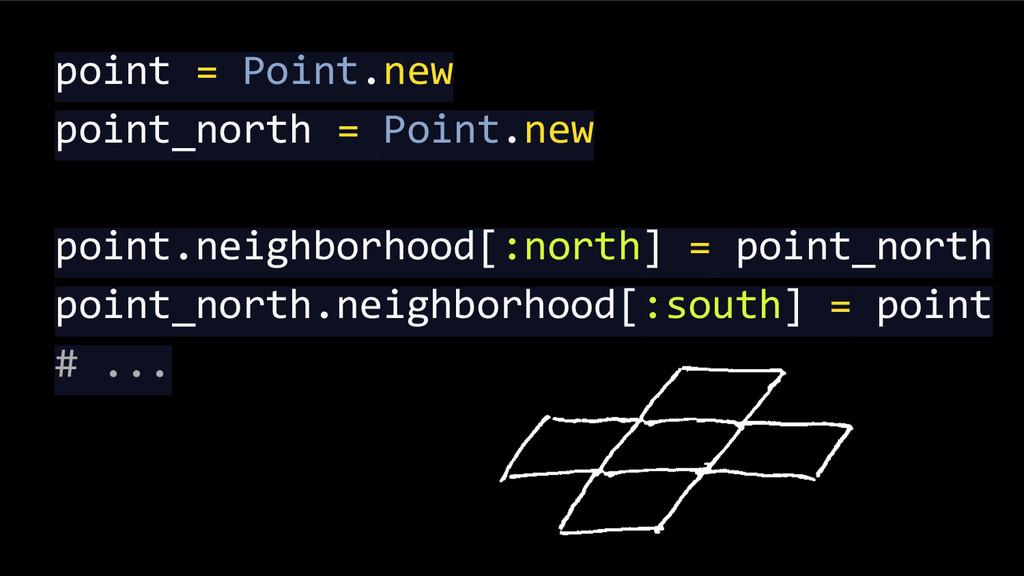 point = Point.new point_north = Point.new point...