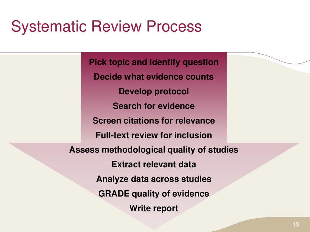 Systematic Review Process Pick topic and identi...
