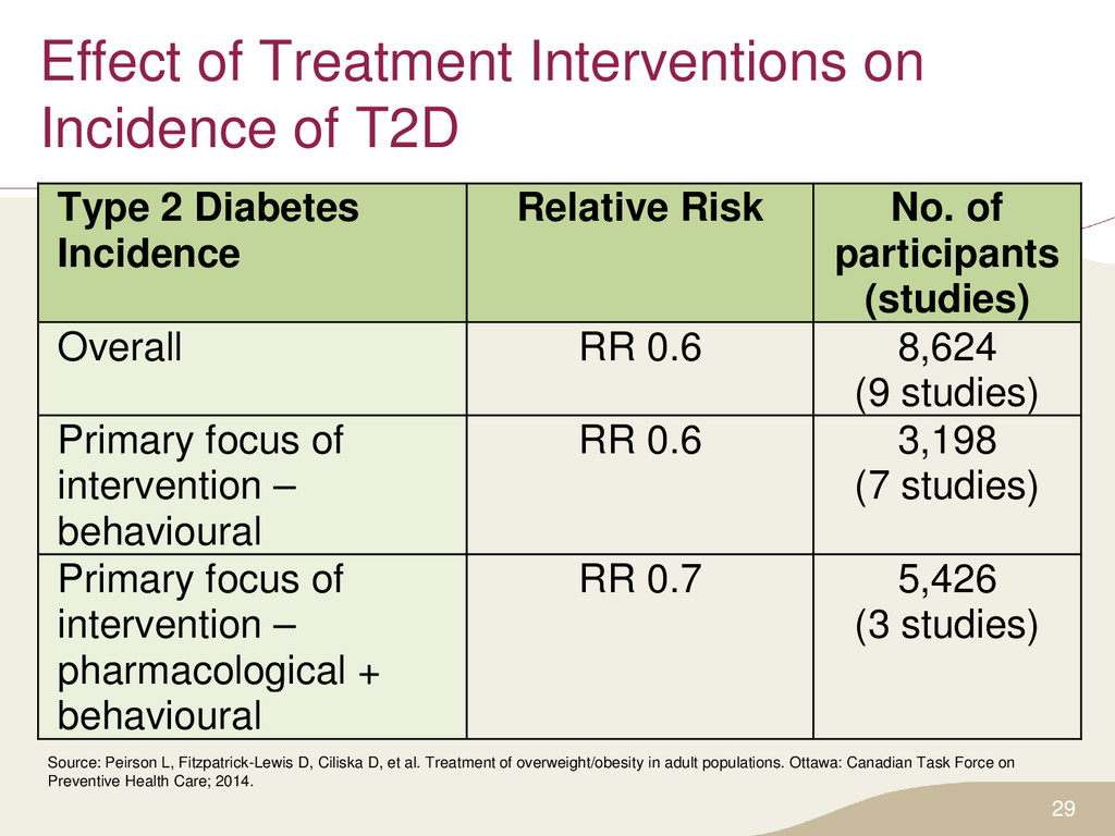 Effect of Treatment Interventions on Incidence ...