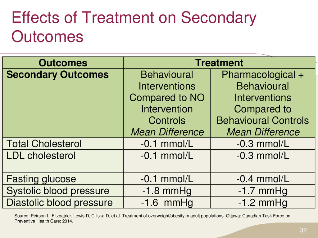 Effects of Treatment on Secondary Outcomes 32 S...