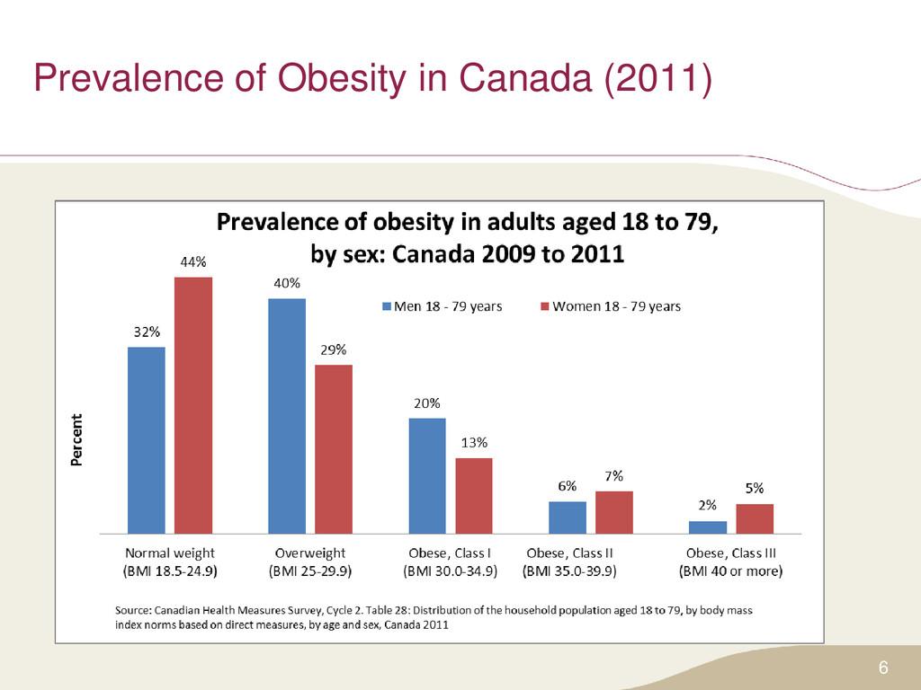 Prevalence of Obesity in Canada (2011) 6