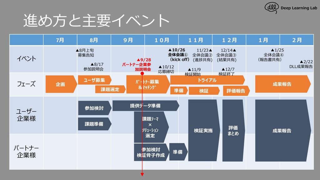 Deep Learning Lab 進め方と主要イベント 推進スケジュール 7月 8月 9月 ...