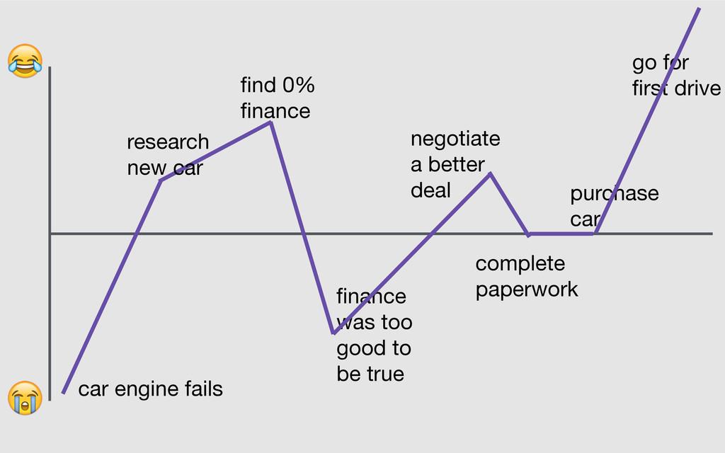 car engine fails find 0% finance finance was to...