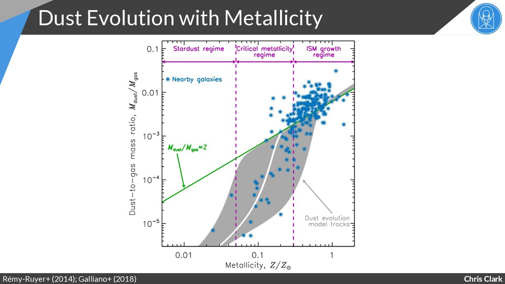 Chris Clark Dust Evolution with Metallicity Rém...