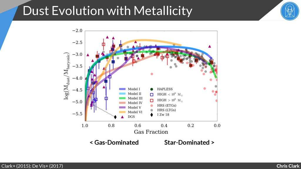 Chris Clark Dust Evolution with Metallicity Cla...