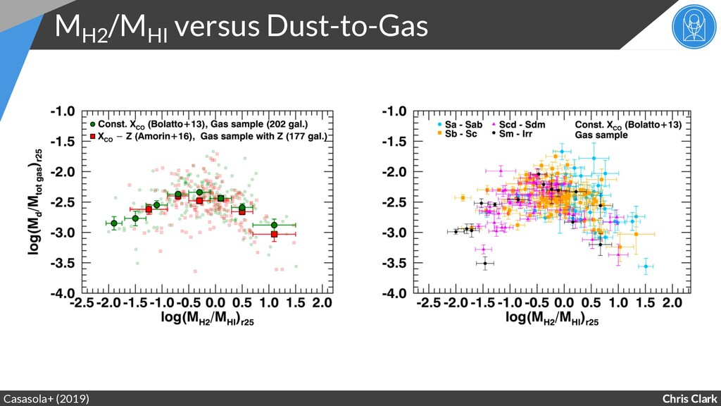 Chris Clark MH2 /MHI versus Dust-to-Gas Casasol...