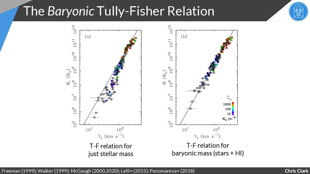 Chris Clark The Baryonic Tully-Fisher Relation ...