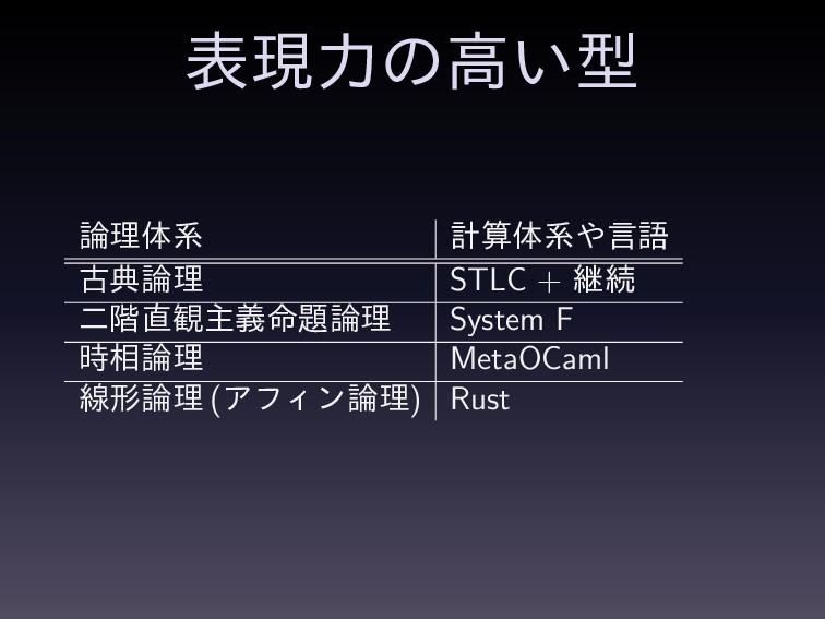 දݱྗͷߴ͍ܕ ཧମܥ ܭମܥݴޠ ݹయཧ STLC + ܧଓ ೋ֊؍ओ໋ٛཧ ...