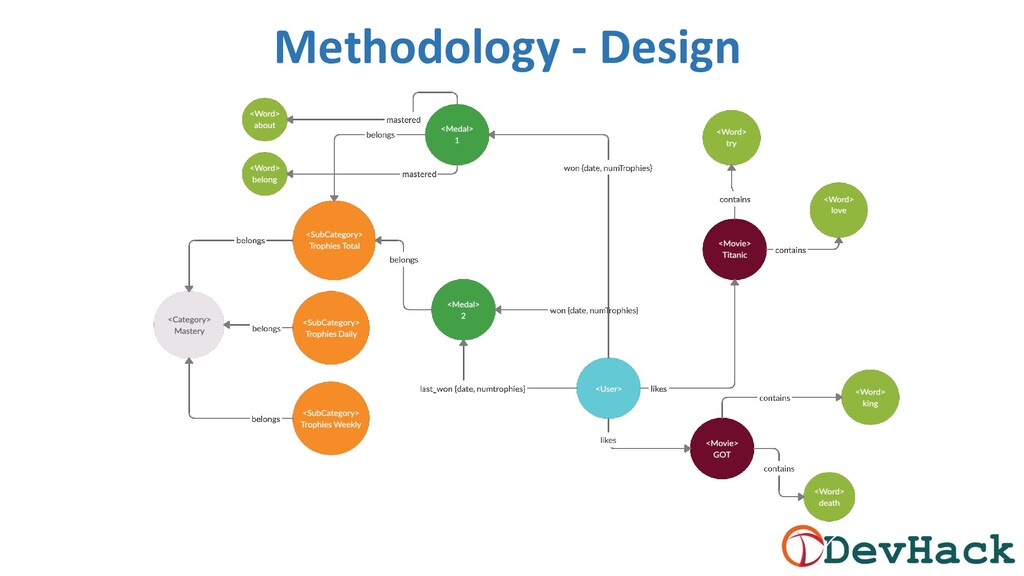 Methodology - Design