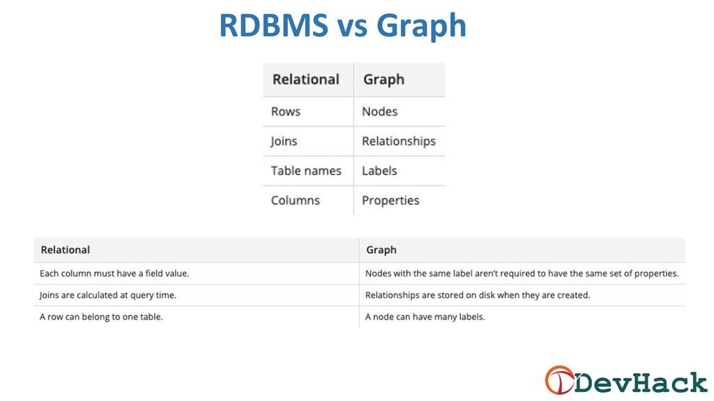 RDBMS vs Graph
