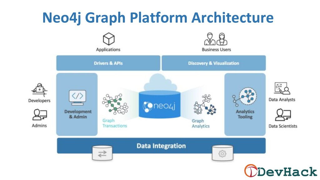 Neo4j Graph Platform Architecture