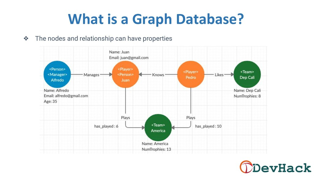 What is a Graph Database? ❖ The nodes and relat...