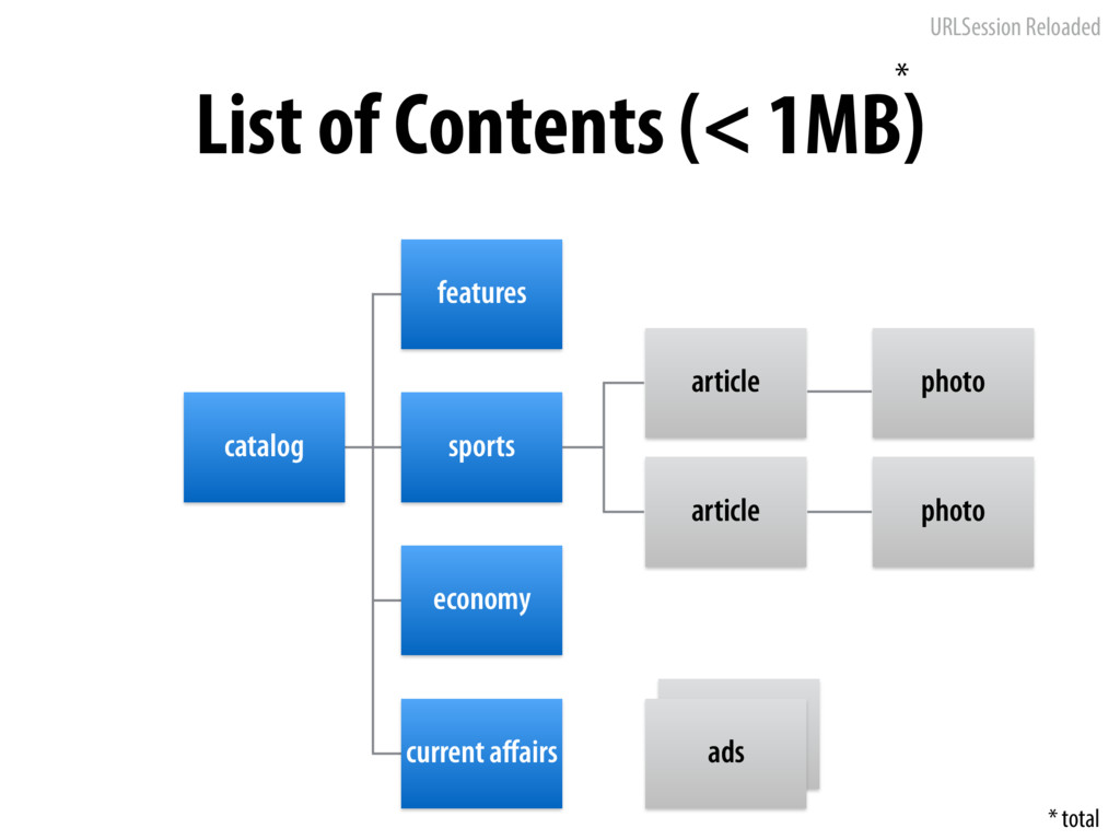 URLSession Reloaded List of Contents (< 1MB) ca...