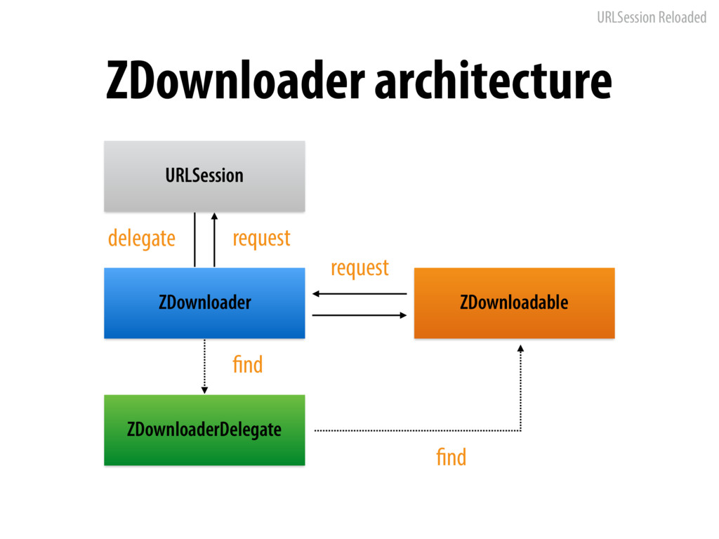 URLSession Reloaded ZDownloader architecture ZD...