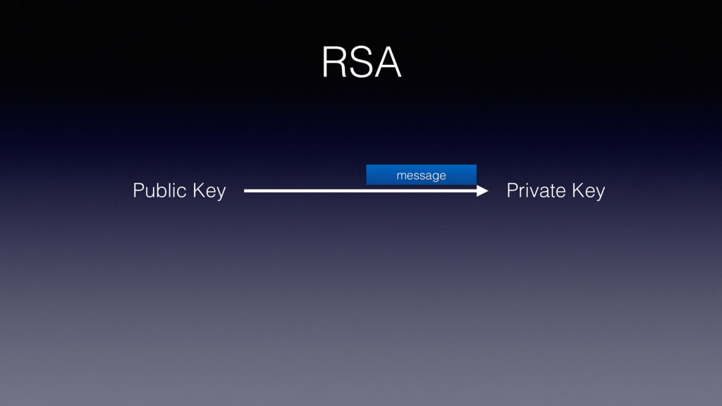 RSA Private Key Public Key message