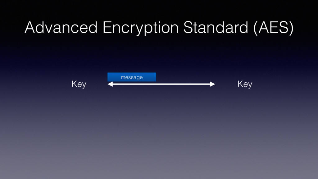 Advanced Encryption Standard (AES) Key Key mess...