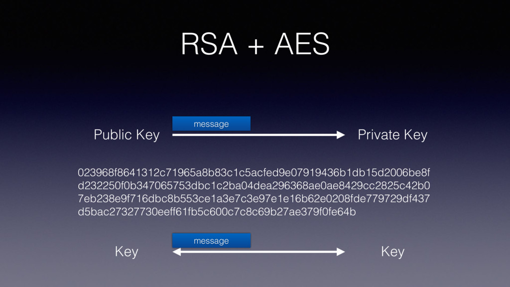 RSA + AES Key Key message Private Key Public Ke...