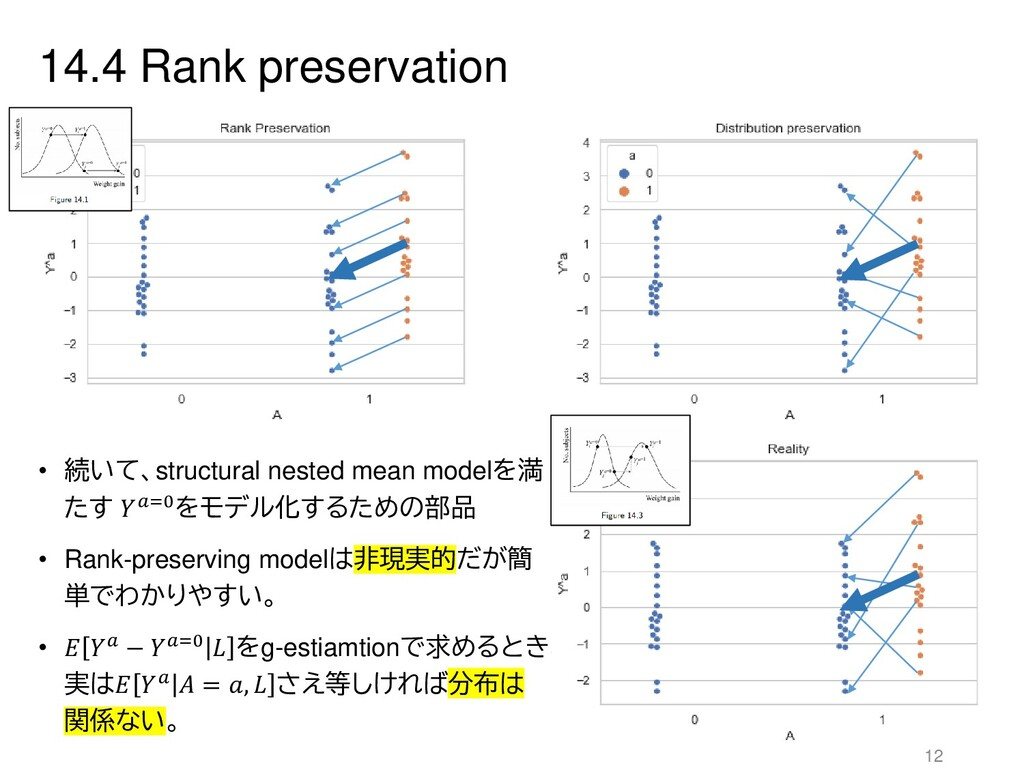 14.4 Rank preservation 12 • 続いて、structural nest...