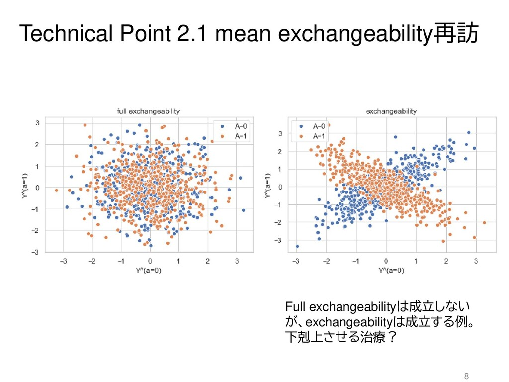 Technical Point 2.1 mean exchangeability再訪 8 Fu...