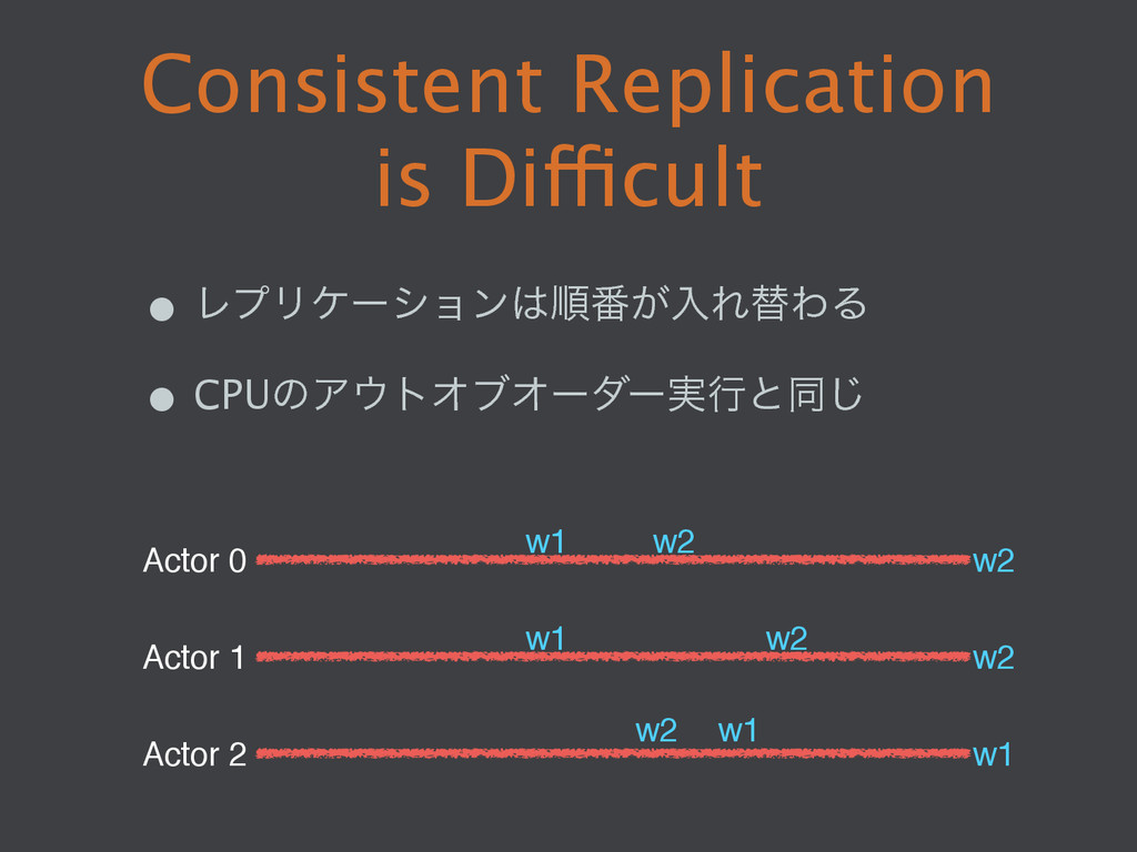 25  Consistent Replication is Difficult • ϨϓϦ...