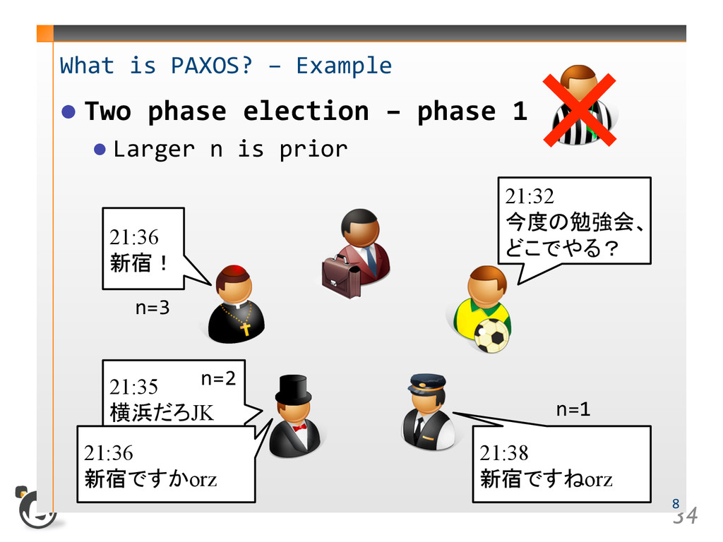 34  What is PAXOS? – Example  Two phase el...