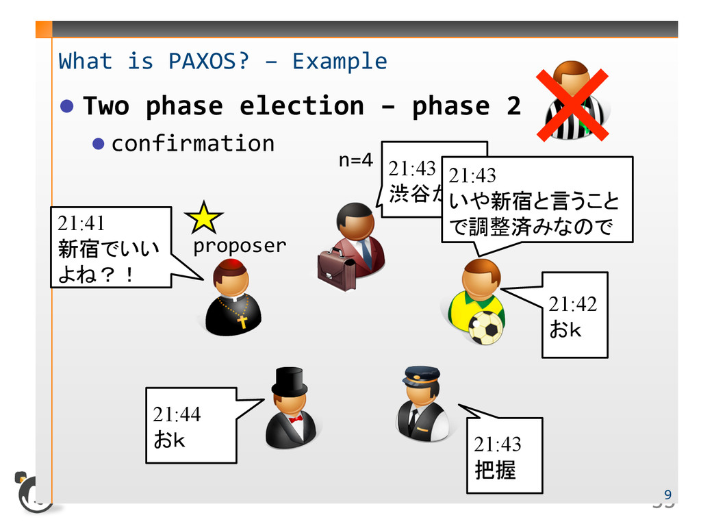 35  What is PAXOS? – Example  Two phase el...