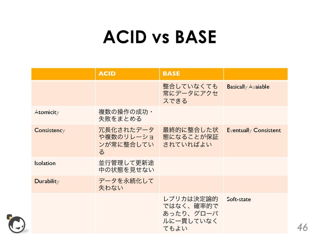 ACID vs BASE ACID  BASE  ߹͍ͯ͠ͳͯ͘ ৗʹσʔλʹΞΫ...