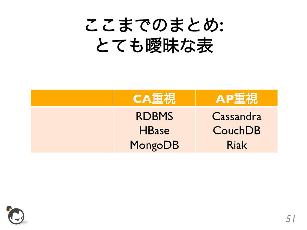 ͜͜·Ͱͷ·ͱΊ: ͱͯᐆດͳද CAॏࢹ  APॏࢹ  RDBMS  HBas...