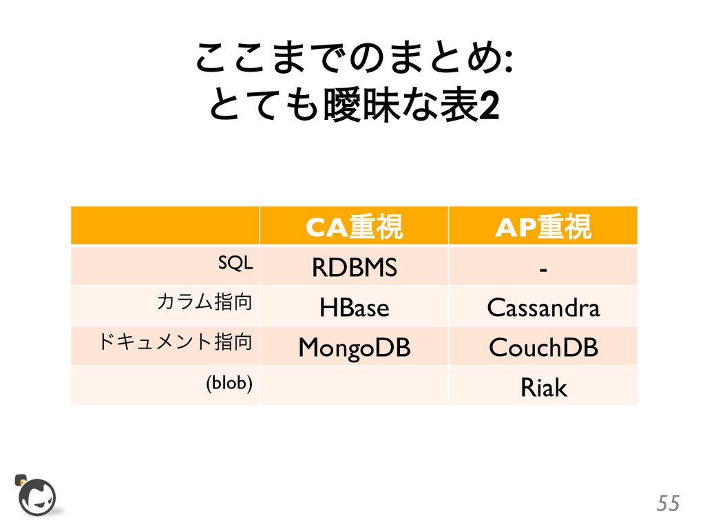 ͜͜·Ͱͷ·ͱΊ: ͱͯᐆດͳද2 CAॏࢹ  APॏࢹ  SQL  RDBMS...