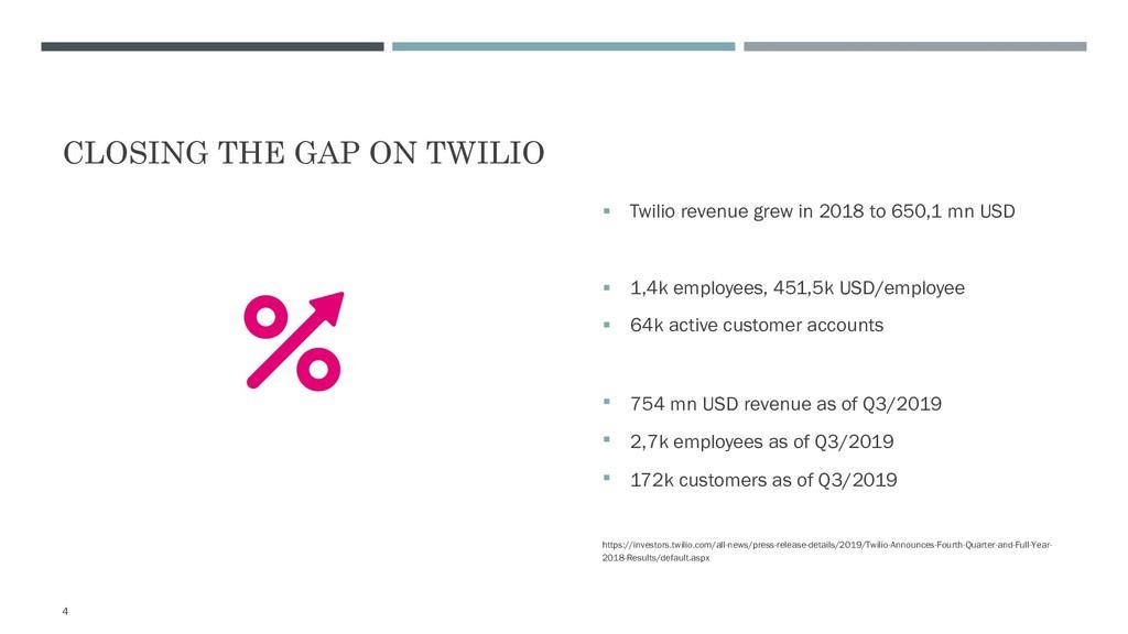 CLOSING THE GAP ON TWILIO 4 § Twilio revenue gr...