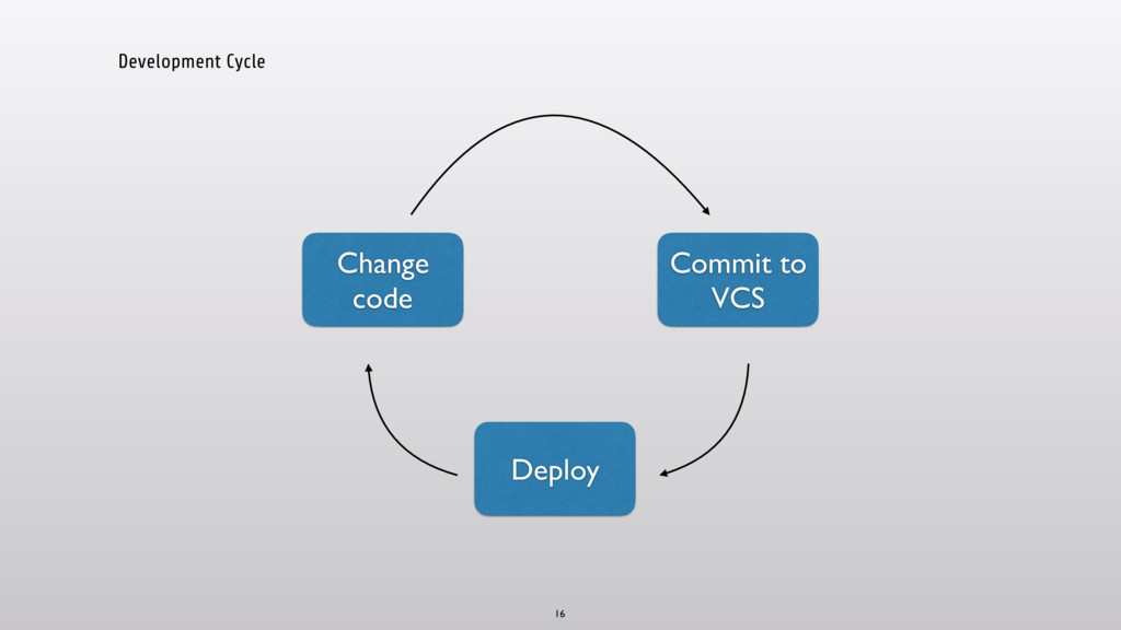 Development Cycle 16 Change code Commit to VCS ...