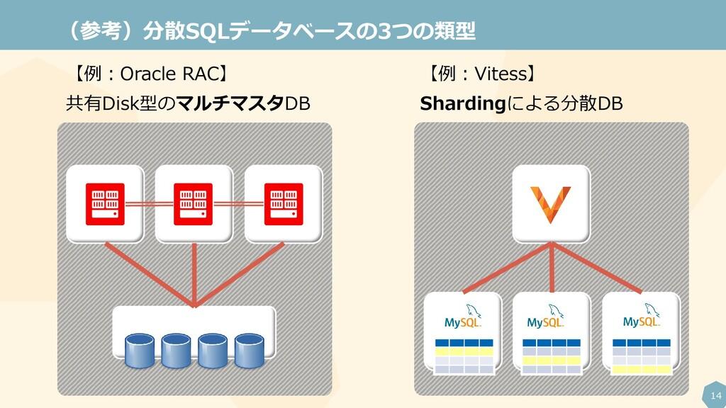 14 (参考)分散SQLデータベースの3つの類型 【例:Oracle RAC】 共有Disk型...