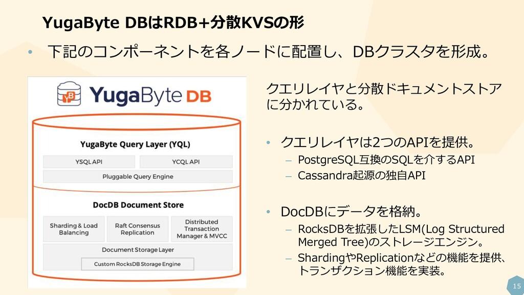 15 YugaByte DBはRDB+分散KVSの形 • 下記のコンポーネントを各ノードに配置...