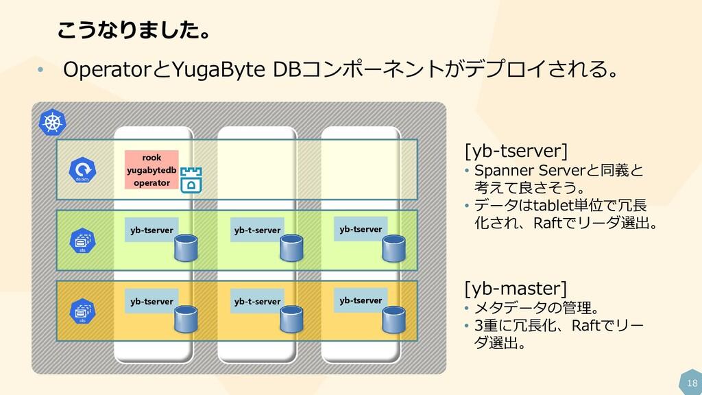 18 こうなりました。 • OperatorとYugaByte DBコンポーネントがデプロイさ...