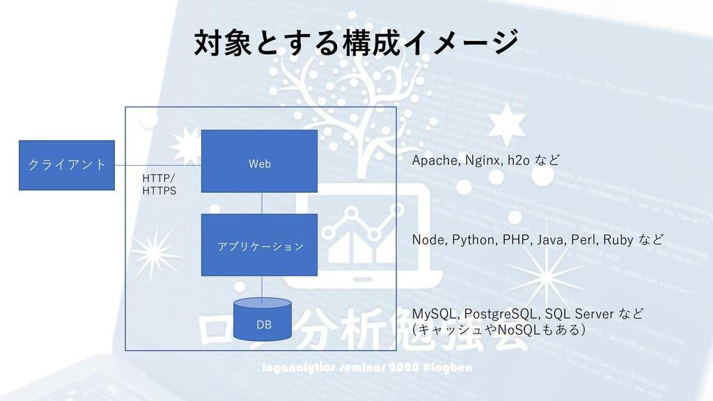 対象とする構成イメージ Apache, Nginx, h2o など Node, Python,...