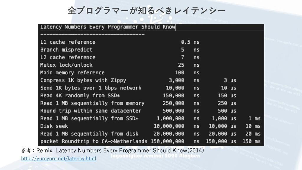http://yuroyoro.net/latency.html 参考:Remix: Late...