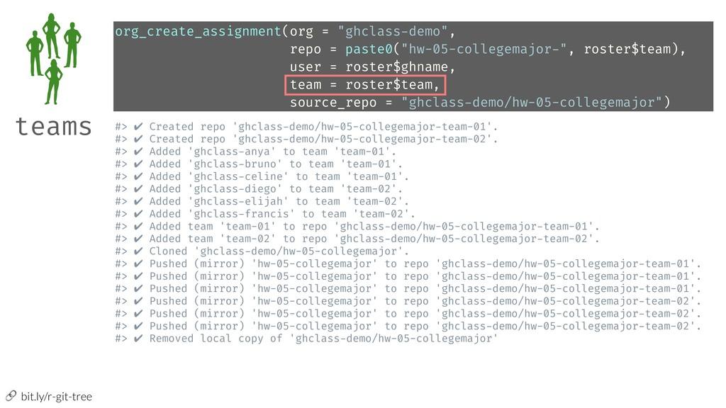 bit.ly/r-git-tree #> ✔ Created repo 'ghclass-d...