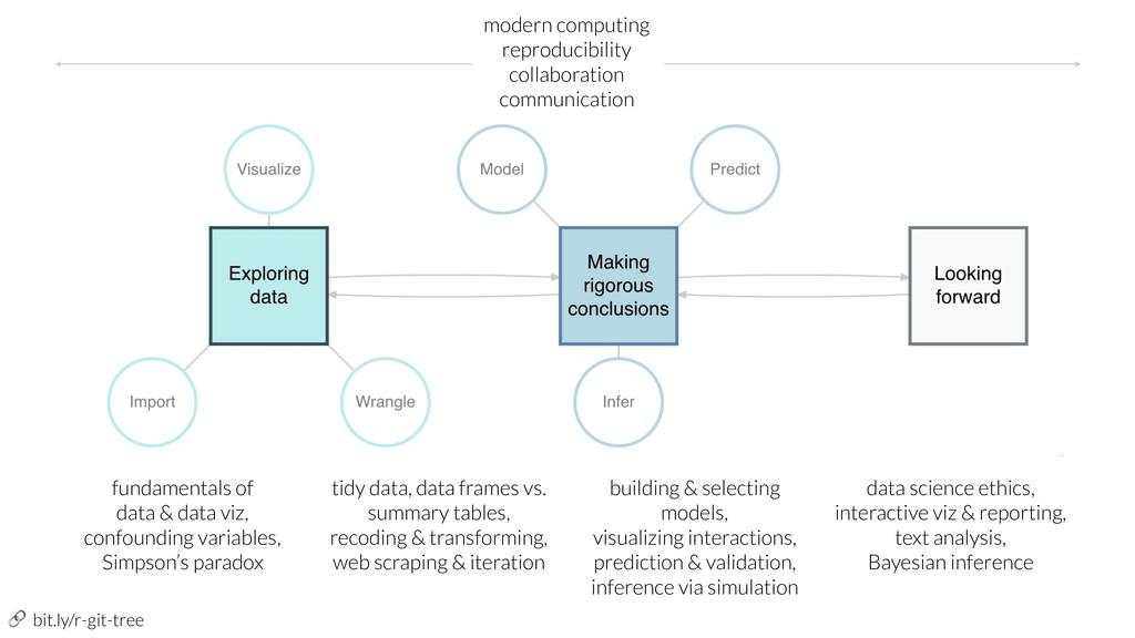 bit.ly/r-git-tree fundamentals of data & data ...