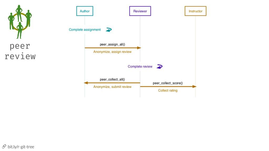 bit.ly/r-git-tree peer review