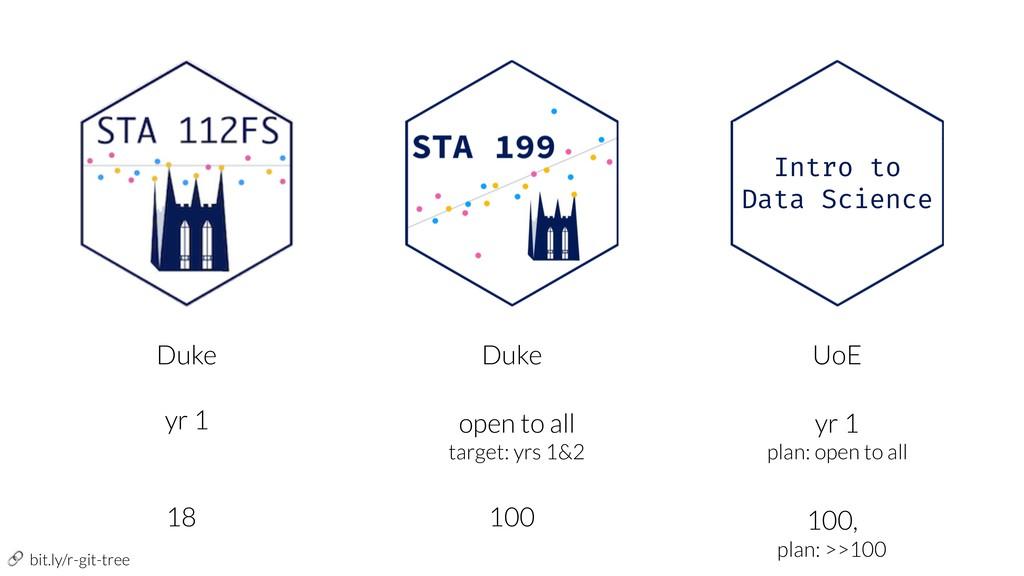 bit.ly/r-git-tree Intro to Data Science Duke D...