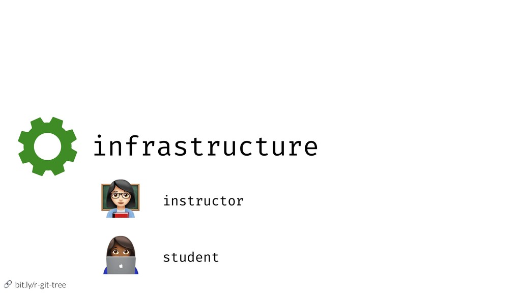 """bit.ly/r-git-tree infrastructure """" instructor ..."""