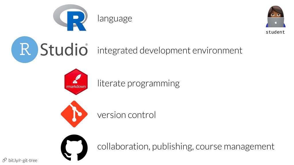 bit.ly/r-git-tree language integrated developm...
