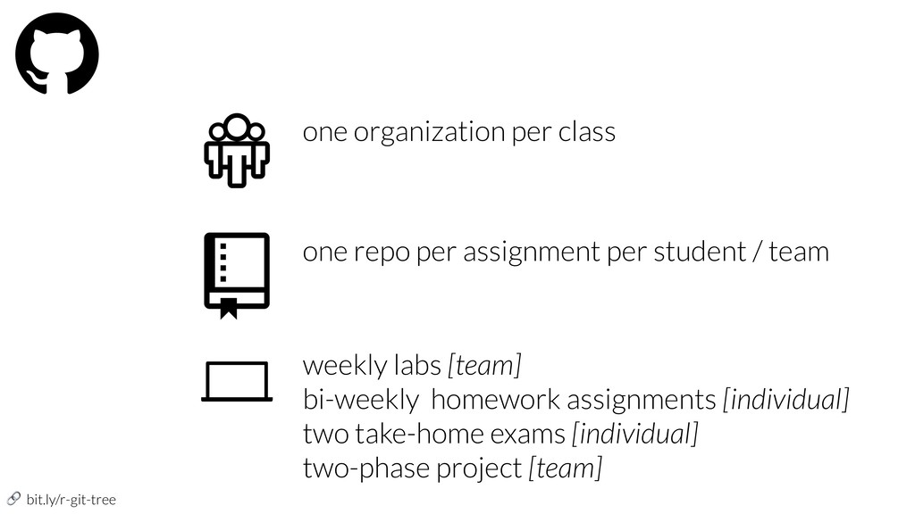 bit.ly/r-git-tree one organization per class o...