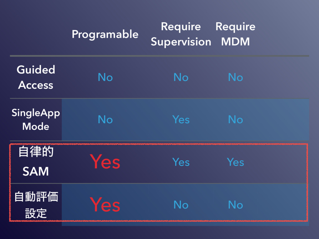Programable Require Supervision Require MDM Gui...