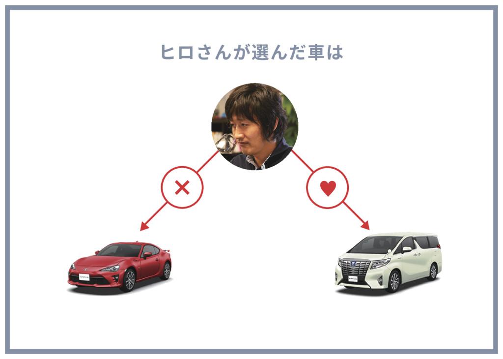 ヒロさんが選んだ車は —