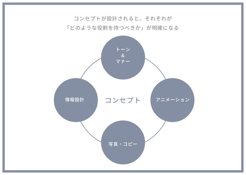 コンセプトが設計されると、それぞれが 「どのような役割を持つべきか」が明確になる コンセプト ...