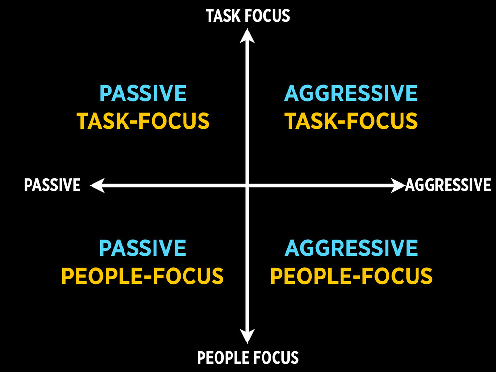 PEOPLE FOCUS TASK FOCUS PASSIVE AGGRESSIVE AGGR...