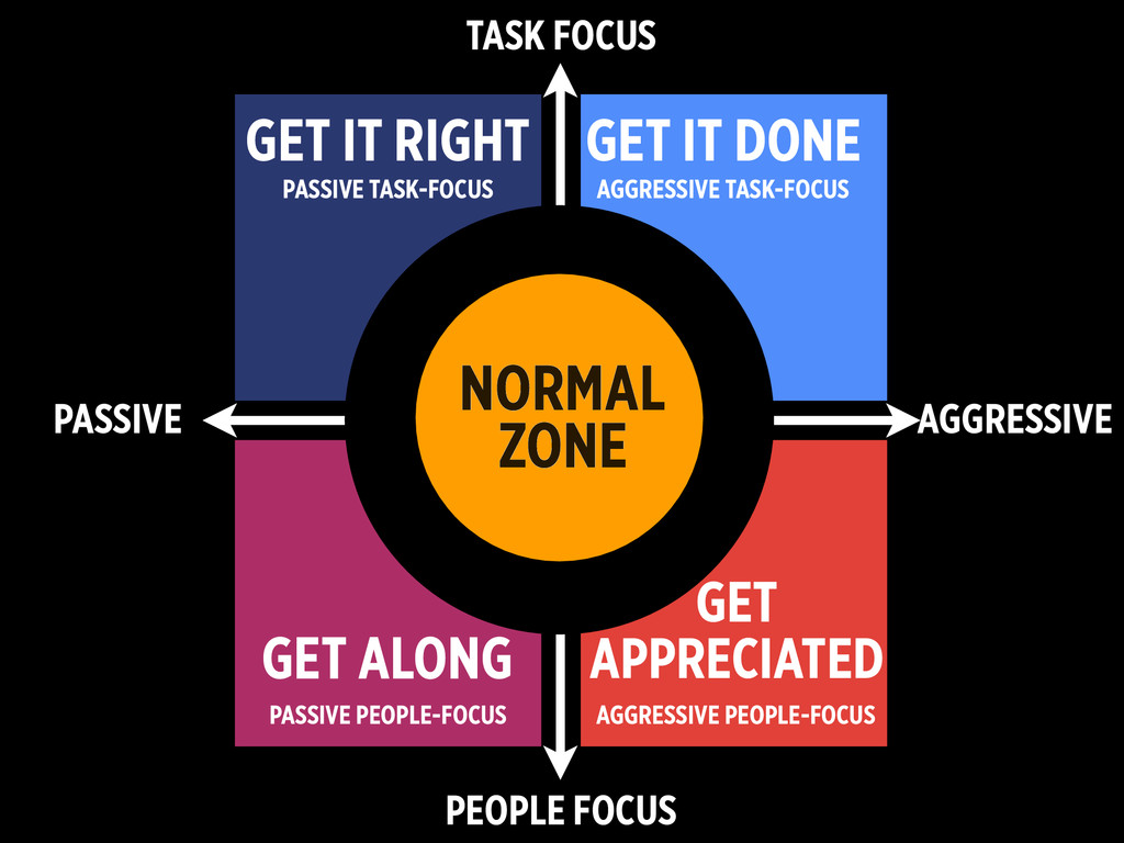 PEOPLE FOCUS TASK FOCUS PASSIVE AGGRESSIVE GET ...